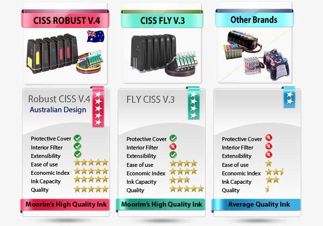 Ink supply Comparison in Australia